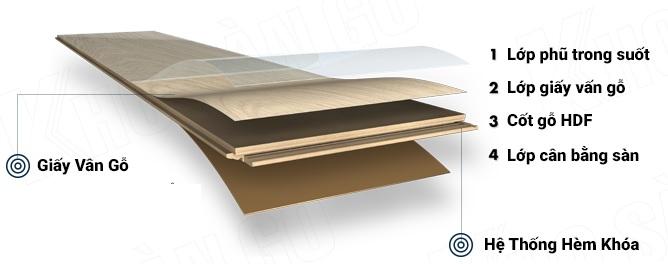 Giá sàn gỗ công nghiệp Đức, Thái Lan, Malaysia 12mm – Dịch vụ sàn gỗ